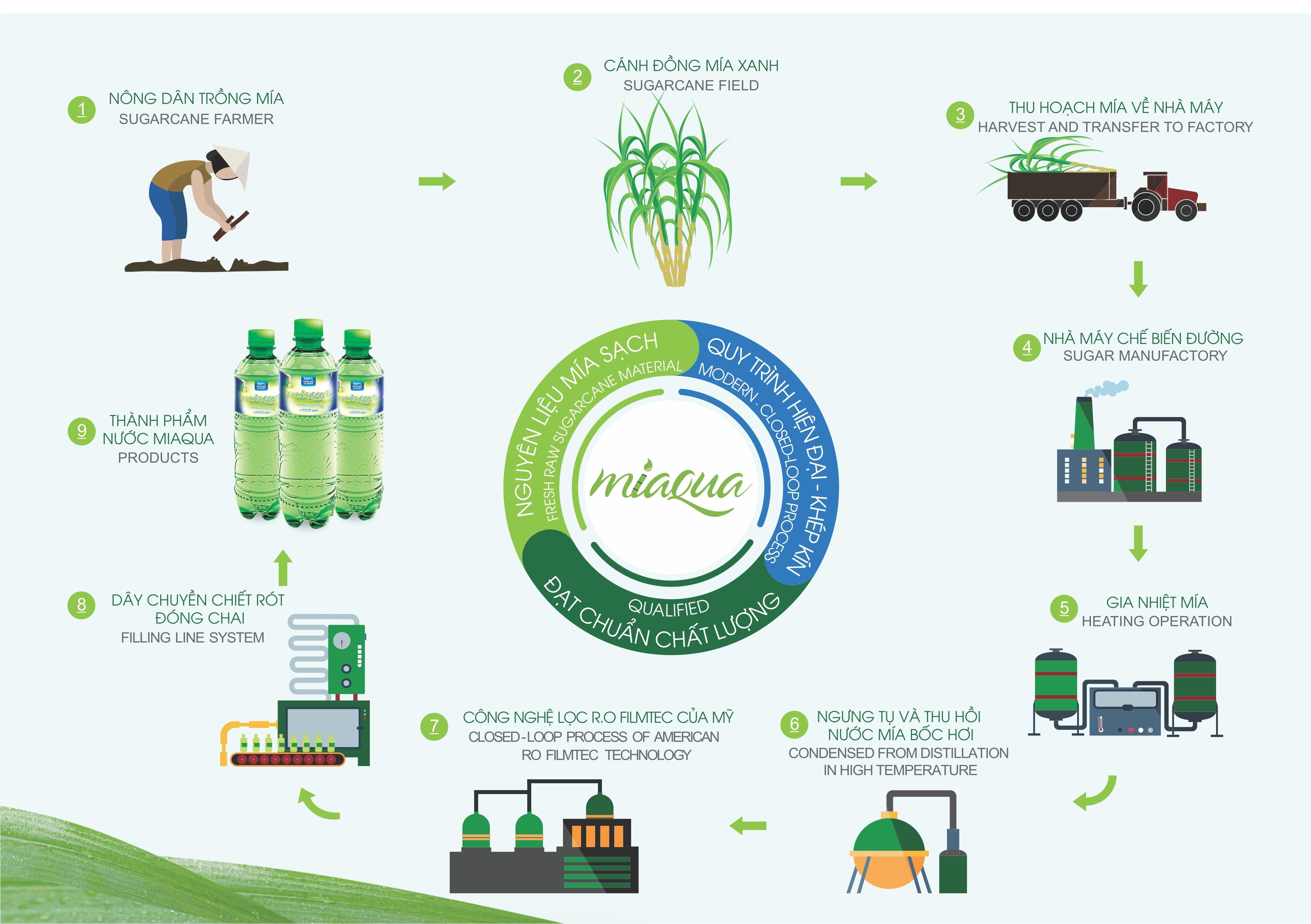 quy trình sản xuất nước mía không ngọt Miaqua